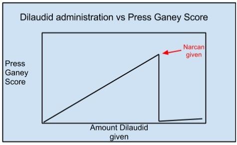 dilaudid graph