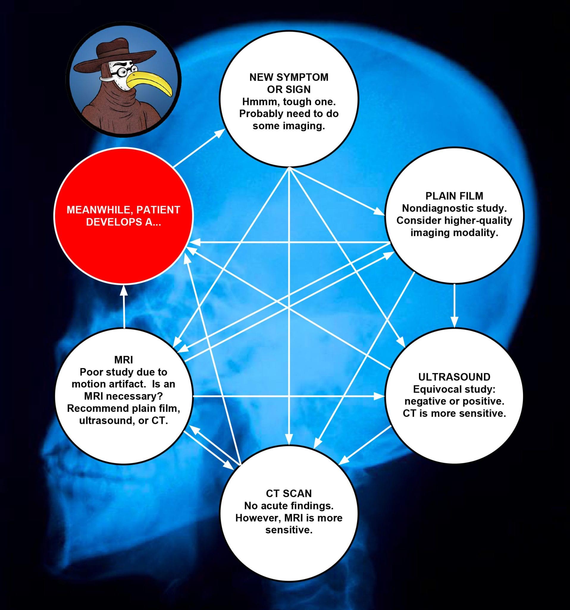 radiologys-circle-of-tests
