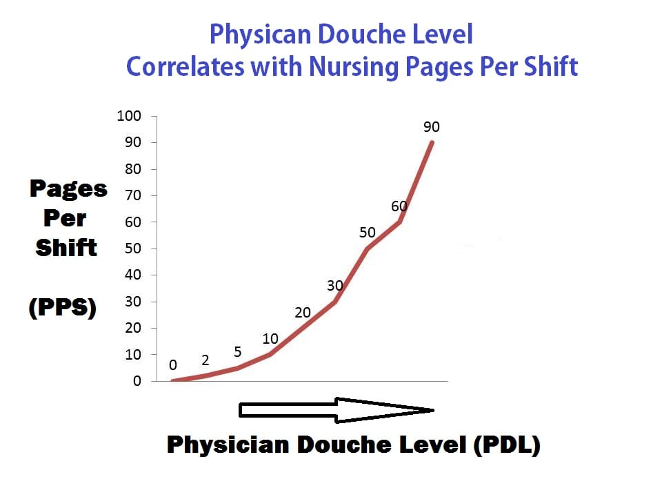 Nursing Pages Per Shift