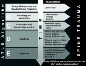 atls by medical specialty