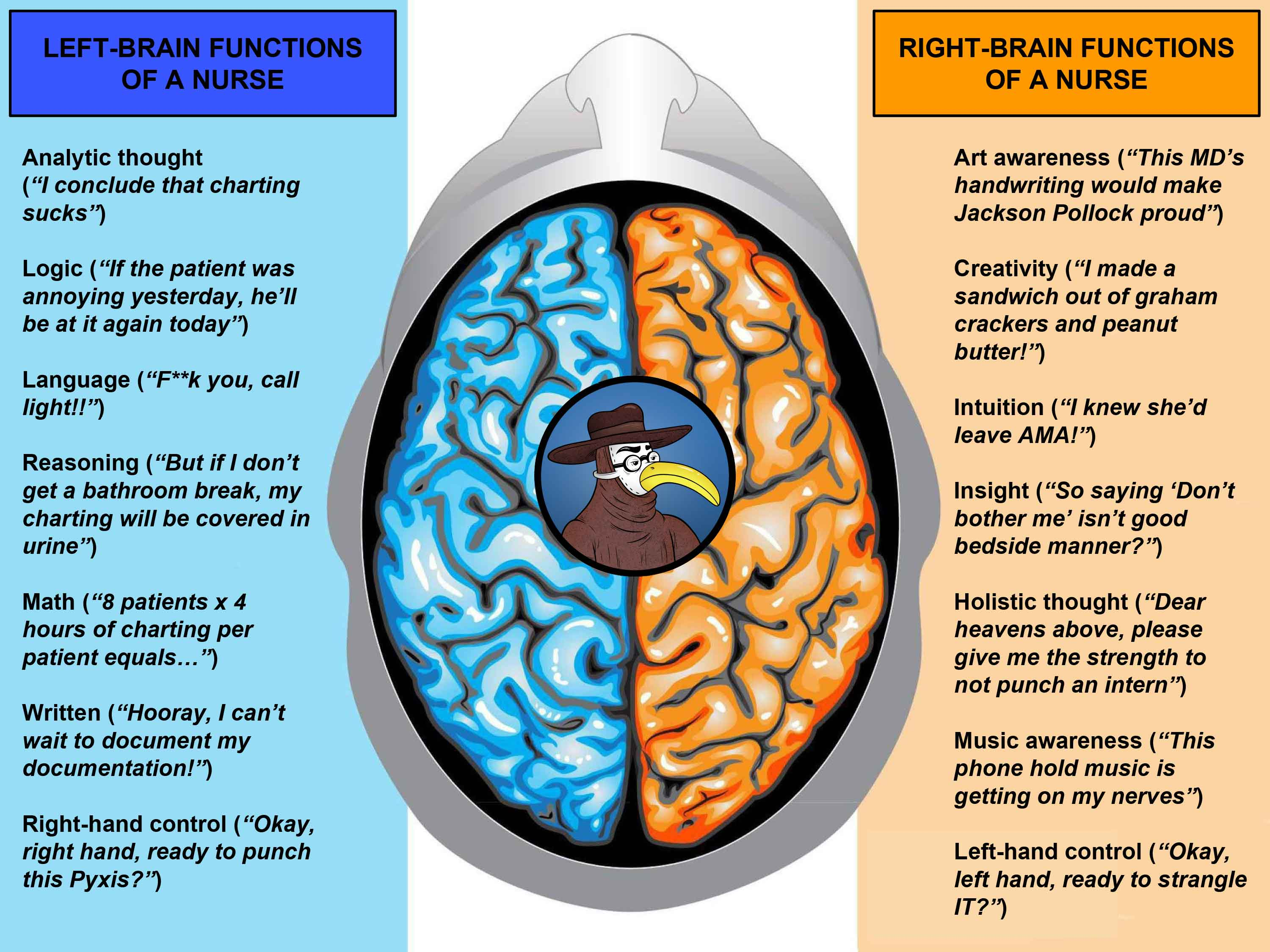 1. Capabilities from a Right in addition to Eventually left Neurological
