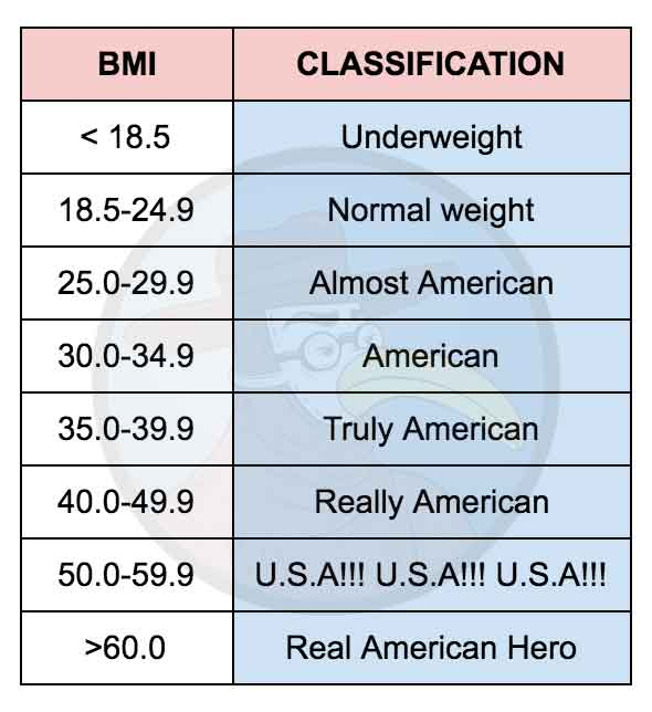 New WHO BMI Classification System