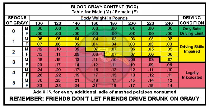 Thanksgiving Blood Gomerblog Cdc Gravy For Content Issues Chart