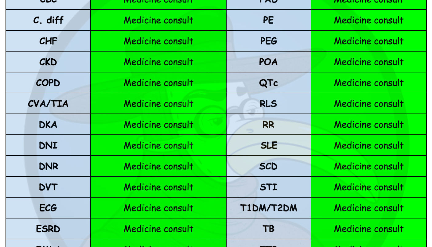 ophtho s guide to internal medicine abbreviations gomerblog