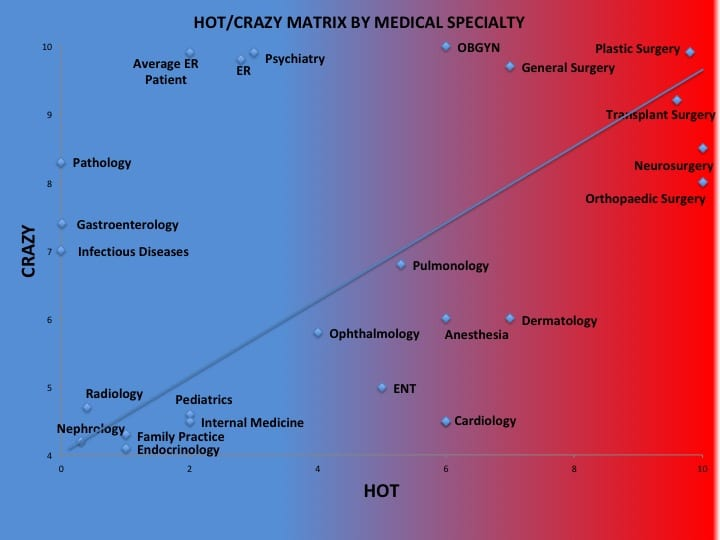 The Universal Hot Crazy Matrix of Medical Specialties