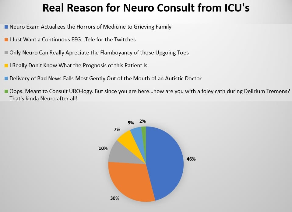 Primary Team Finds Brutality of Neuro Exam Effective Tool to Help Coma Patients' Families Consider Hospice